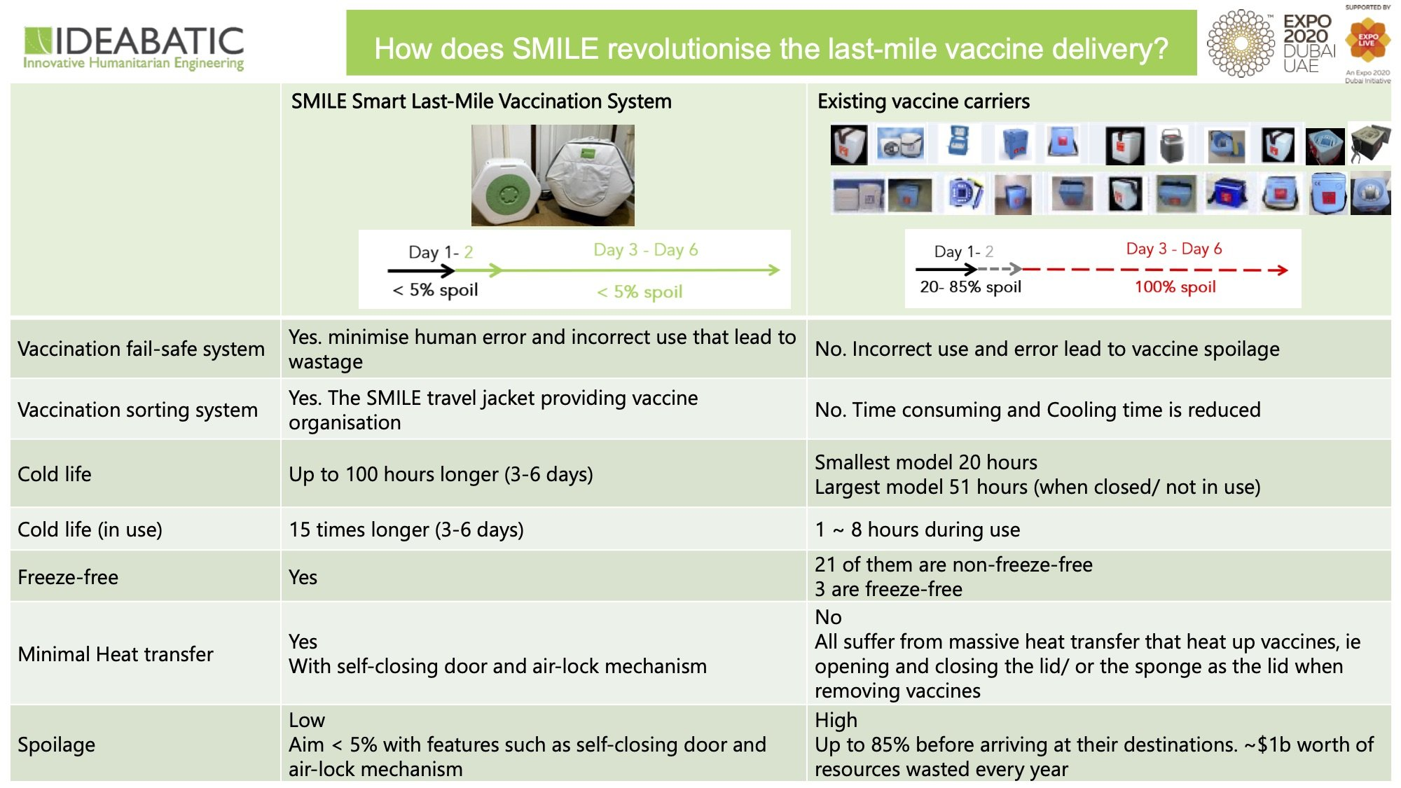 vaccination cooling device